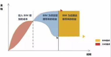 别扯虚的,BIM的真正基础是模型质量!
