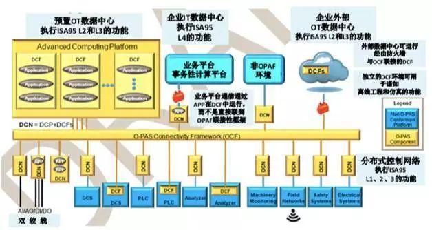 流程工业自动化的未来   自动化  软服之家