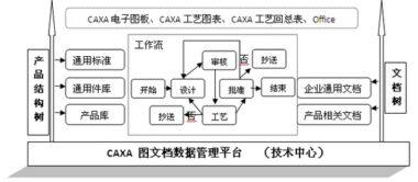 河北南风汽车设备集团:产品数据集中管,图纸资料保安全