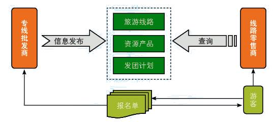 易途旅行社管理软件-3