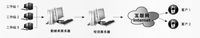 易途旅行社管理软件-4