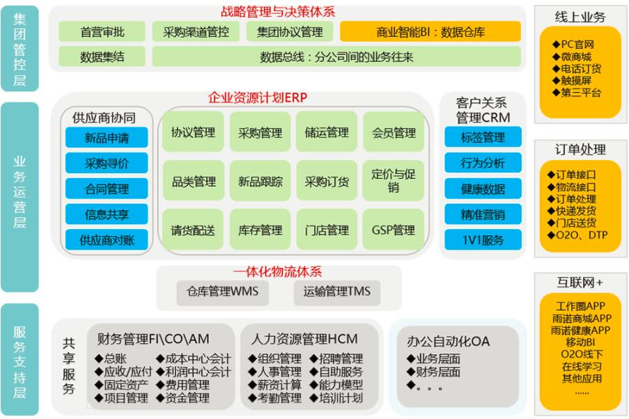 雨诺G3-ERP软件案例、雨诺G3-ERP软件下载、雨诺G3-ERP软件试用