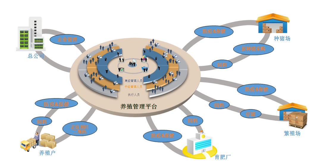 青花瓷家禽追溯管理系统