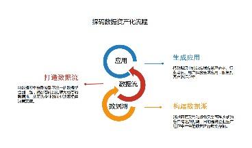 解读|中国数字经济发展状况,看数字化转型如何驱动行业智能化发展!