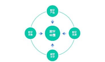 解读丨2019数字中国指数报告,看数据画像如何带动产业发展!