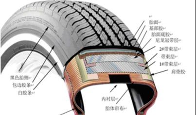 ABAQUS对于轮胎结构设计的价值浅析