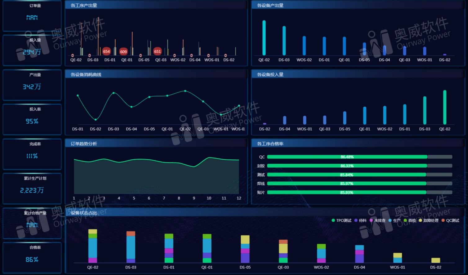 数据可视化工具:不存在看不懂的数据