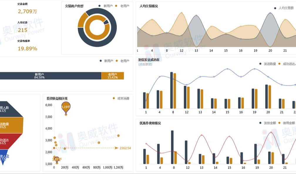 入门级数据可视化工具(奥威BI),数据控的宝藏工具