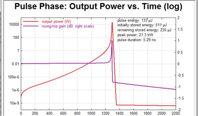 RP Fiber Power 被动调Q Nd :YAG激光器