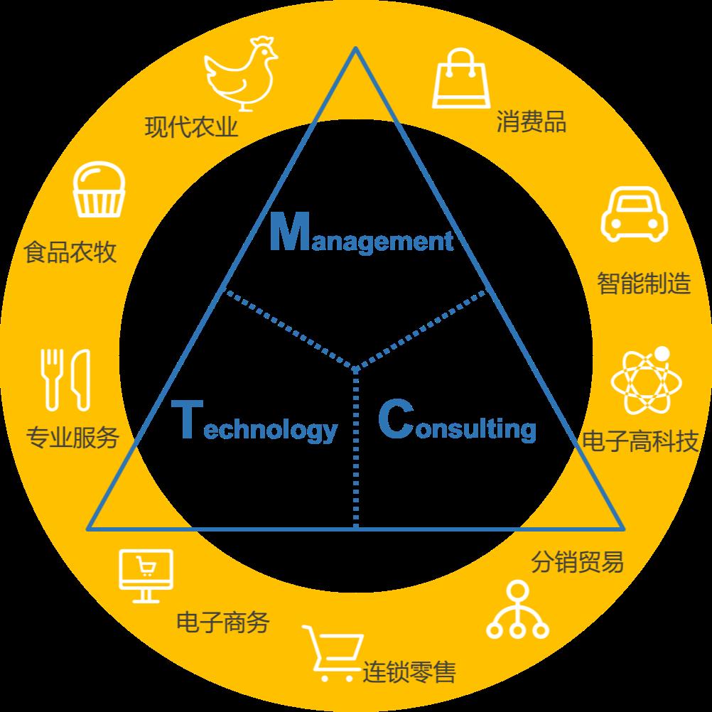 上海麦汇信息科技有限公司