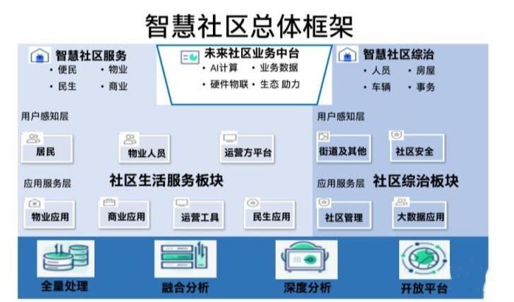 智慧平安小区综合管控系统建设,社区网格化管理平台开发