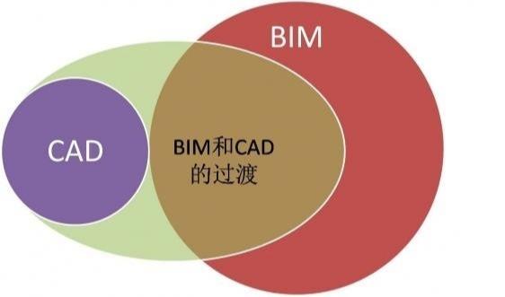 BIM与CAD的区别在哪里?